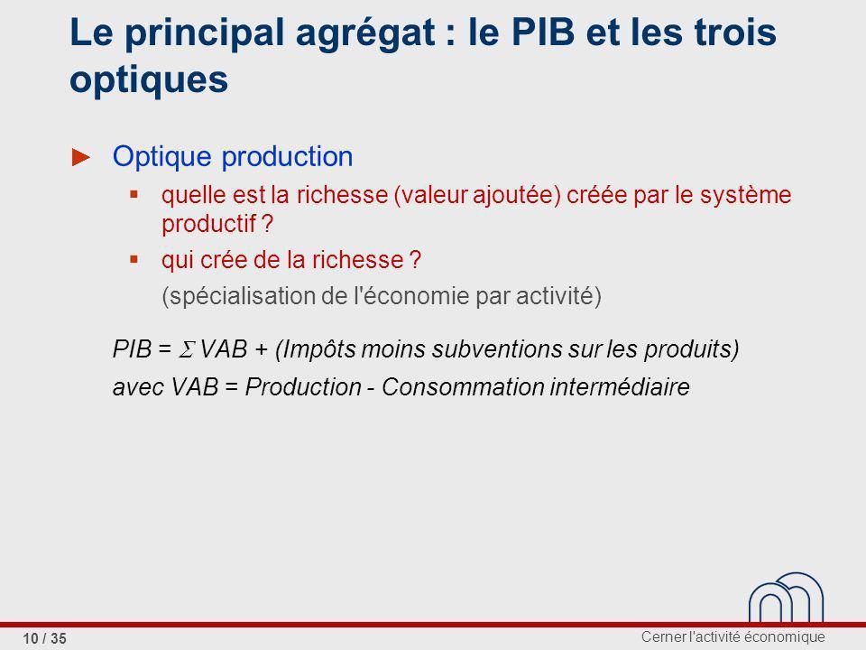 Le principal agrégat : le PIB et les trois optiques