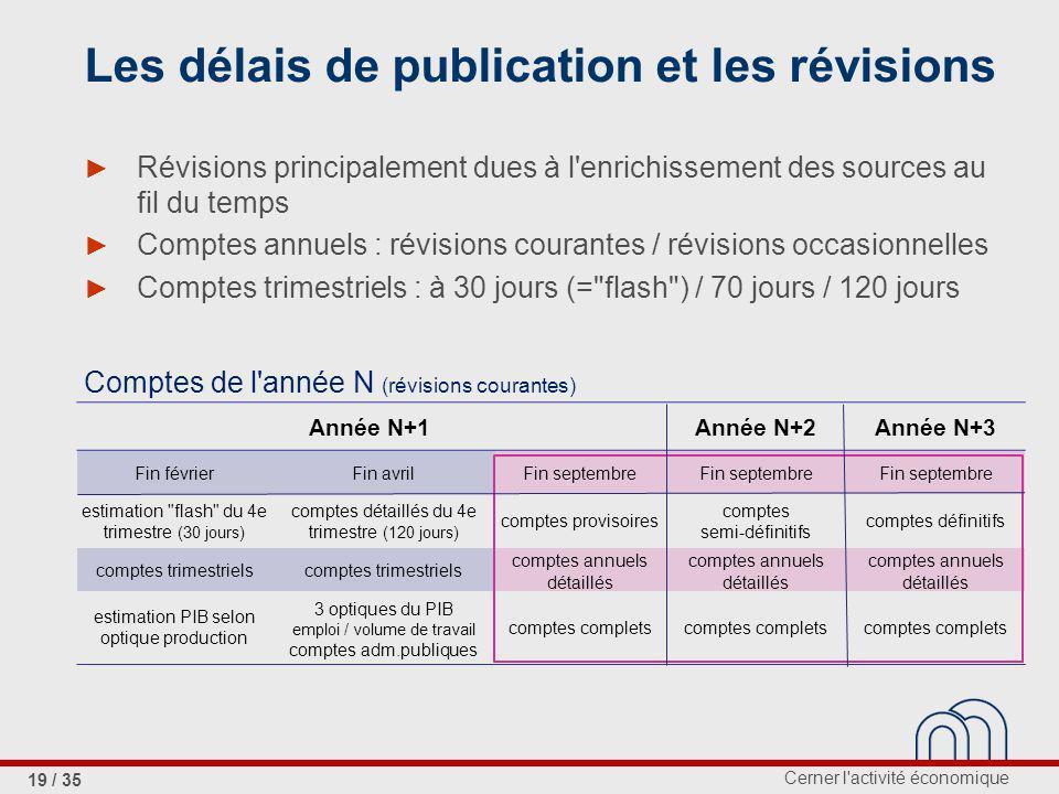 Les délais de publication et les révisions