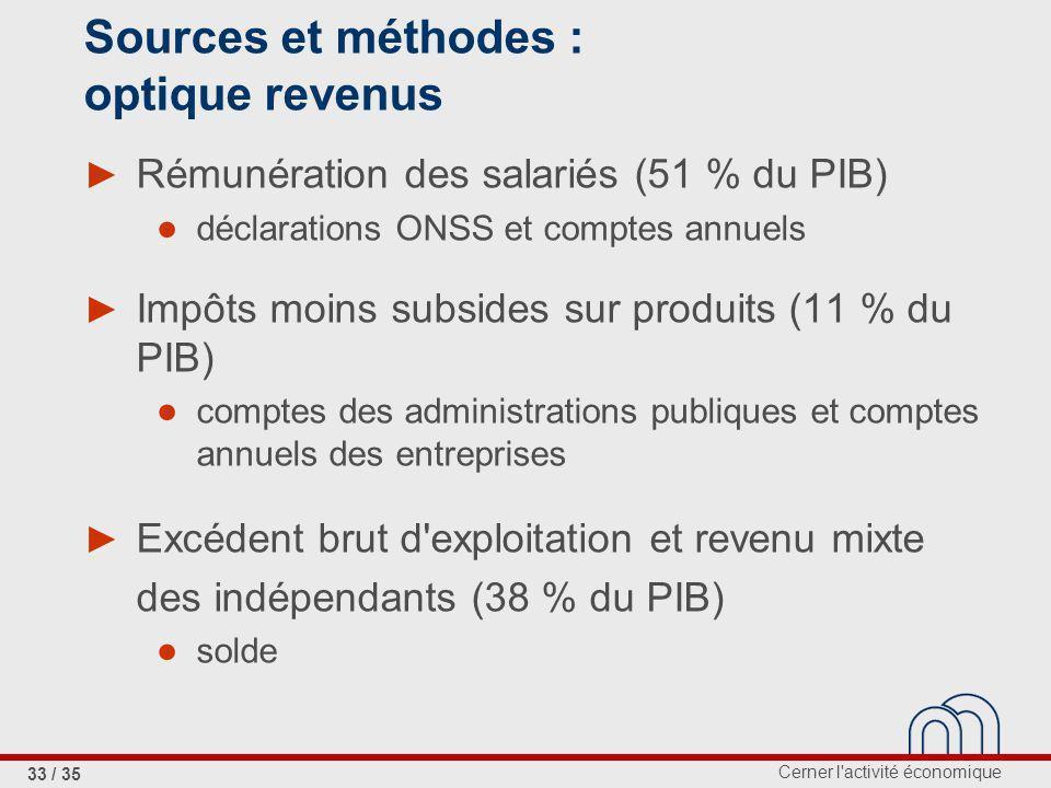 Sources et méthodes : optique revenus