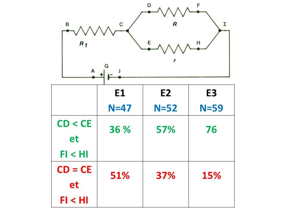 E1 N=47 E2 N=52 E3 N=59 CD < CE et FI < HI 36 % 57% 76 CD = CE 51% 37% 15%