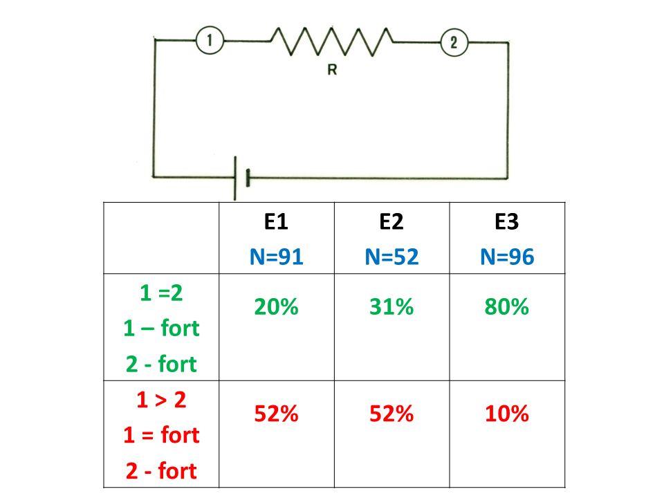 E1 N=91 E2 N=52 E3 N=96 1 =2 1 – fort 2 - fort 20% 31% 80% 1 > 2 1 = fort 52% 10%