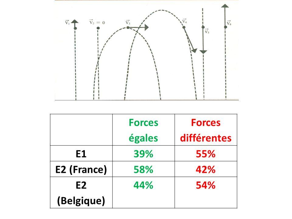 Forces égales Forces différentes E1 39% 55% E2 (France) 58% 42% E2 (Belgique) 44% 54%