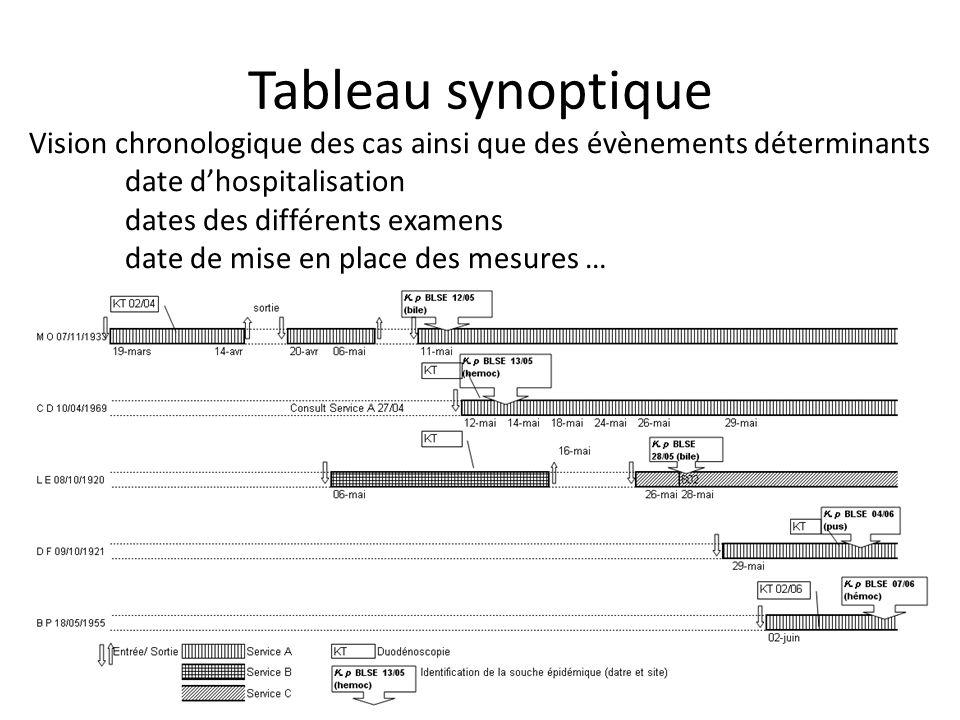 Tableau synoptique Vision chronologique des cas ainsi que des évènements déterminants. date d'hospitalisation.