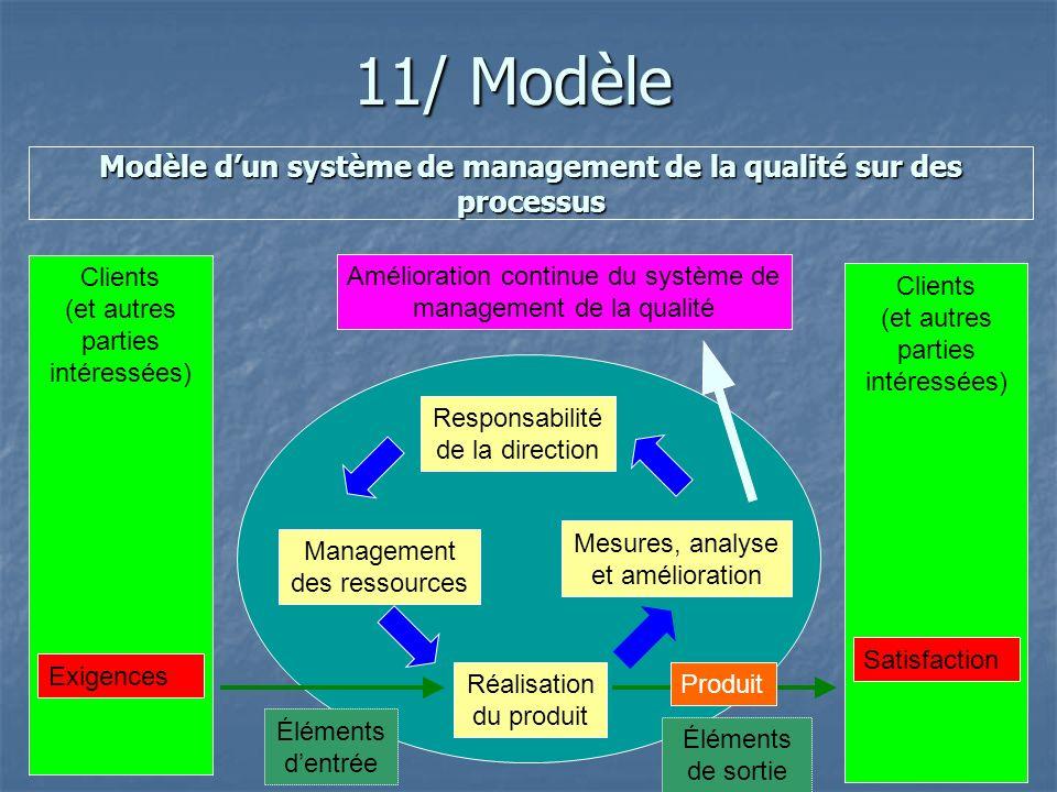 Modèle d'un système de management de la qualité sur des processus