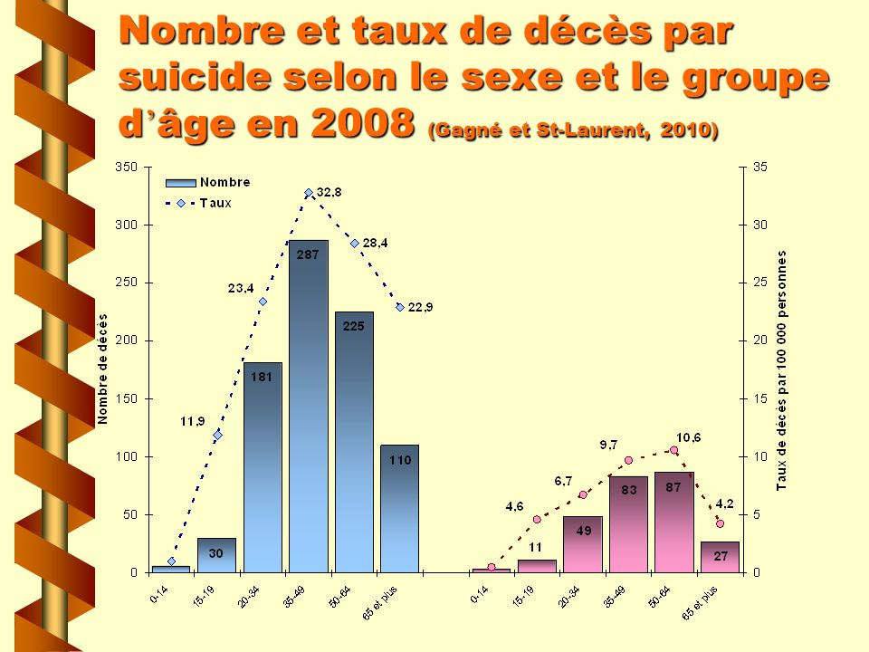 Nombre et taux de décès par suicide selon le sexe et le groupe d'âge en 2008 (Gagné et St-Laurent, 2010)