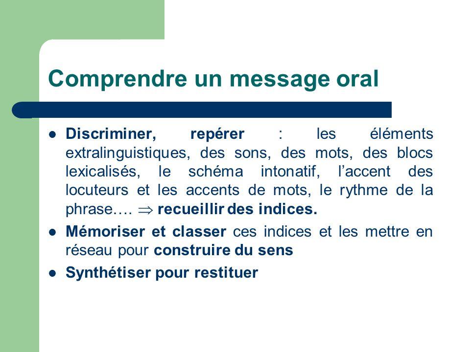 Comprendre un message oral