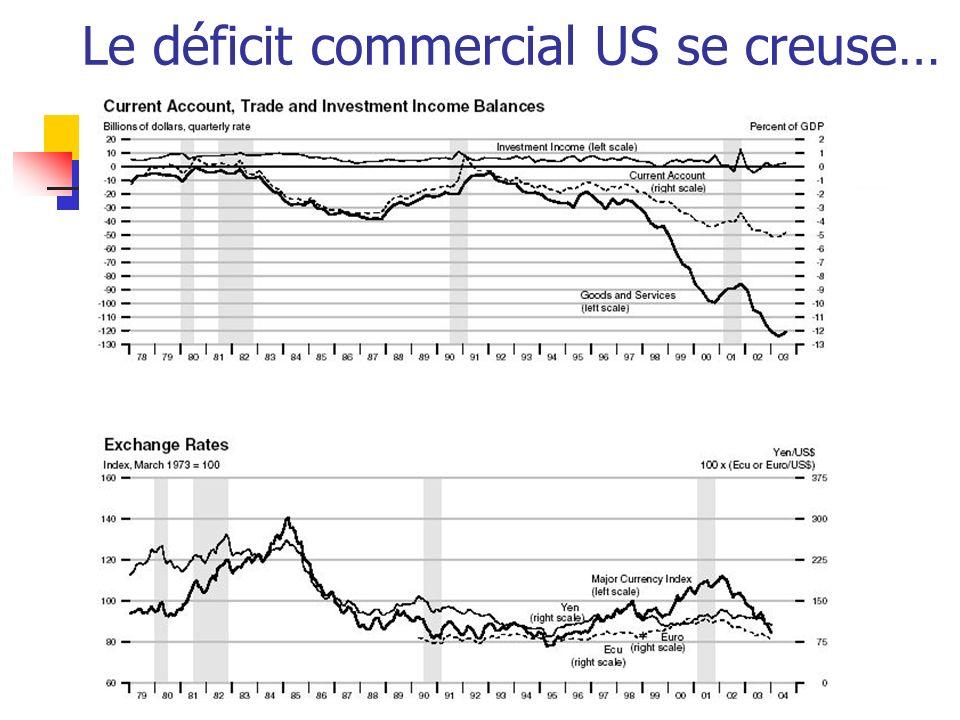 Le déficit commercial US se creuse…
