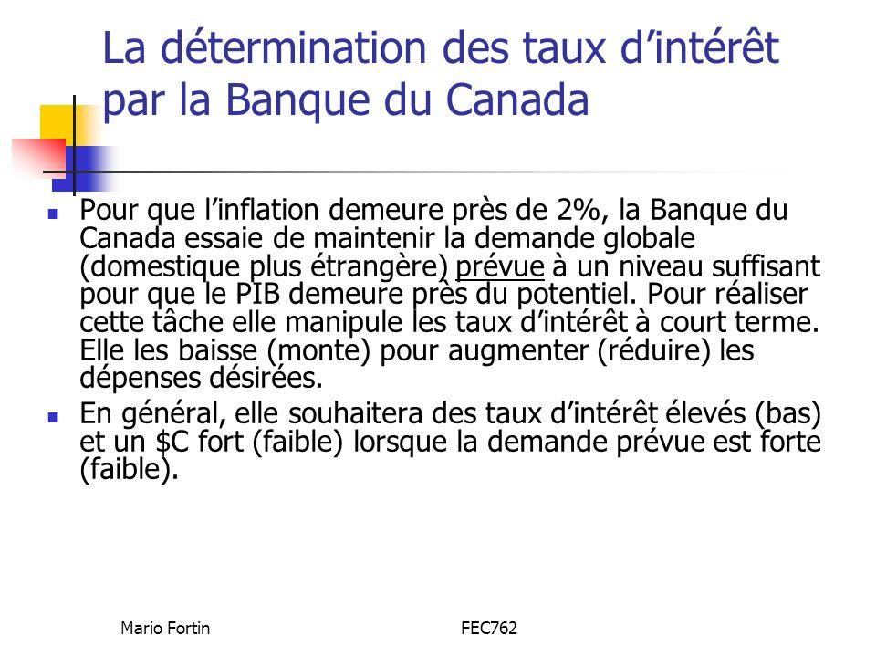 La détermination des taux d'intérêt par la Banque du Canada