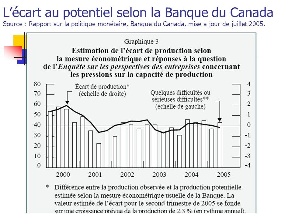 L'écart au potentiel selon la Banque du Canada Source : Rapport sur la politique monétaire, Banque du Canada, mise à jour de juillet 2005.