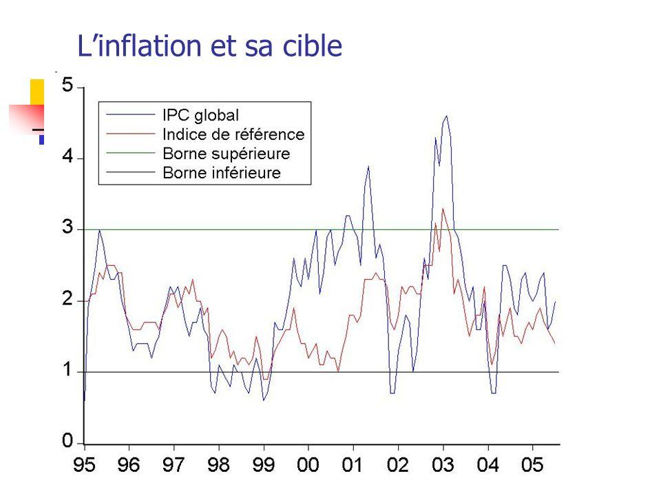 L'inflation et sa cible