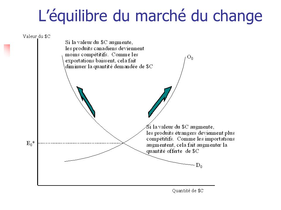 L'équilibre du marché du change