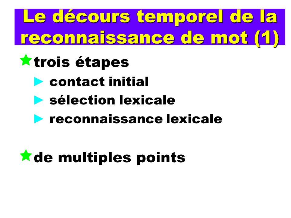Le décours temporel de la reconnaissance de mot (1)