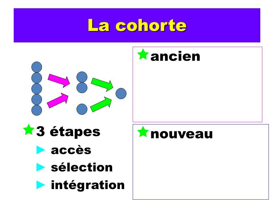 La cohorte ancien 3 étapes accès sélection intégration nouveau