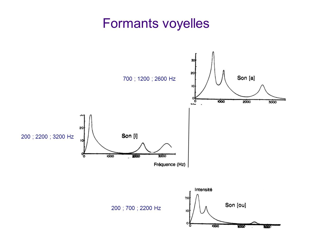 Formants voyelles 700 ; 1200 ; 2600 Hz 200 ; 2200 ; 3200 Hz