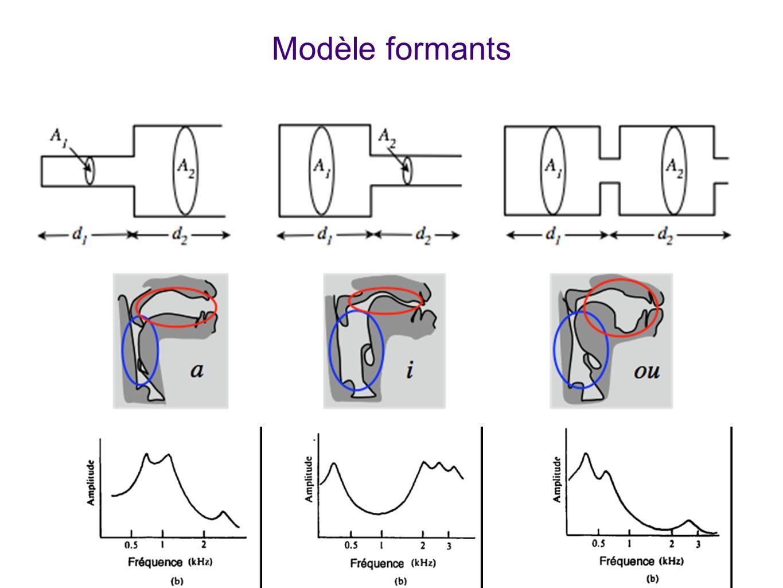 Modèle formants Explique comment, avec le modèle de deux cavités résonantes couplées, on reproduit par calcul théorique les formants.