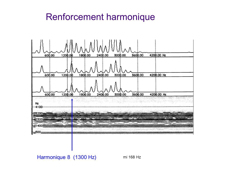 Renforcement harmonique
