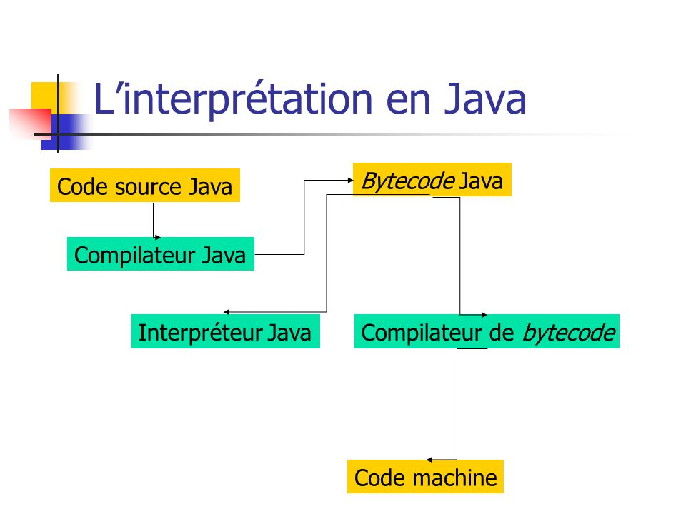 L'interprétation en Java