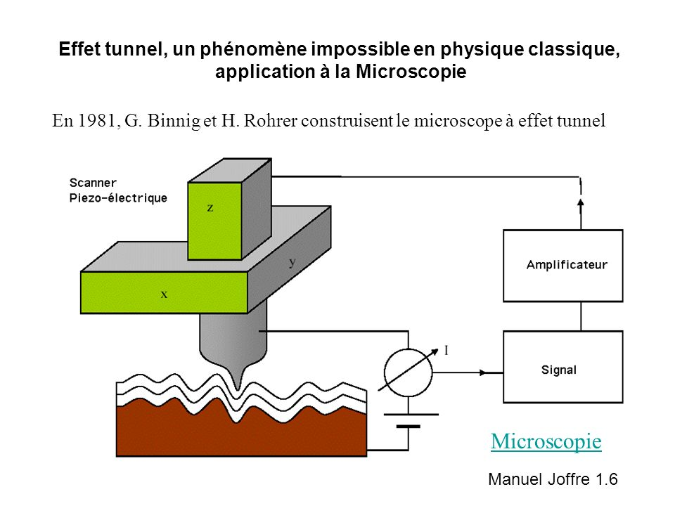 Effet tunnel, un phénomène impossible en physique classique,