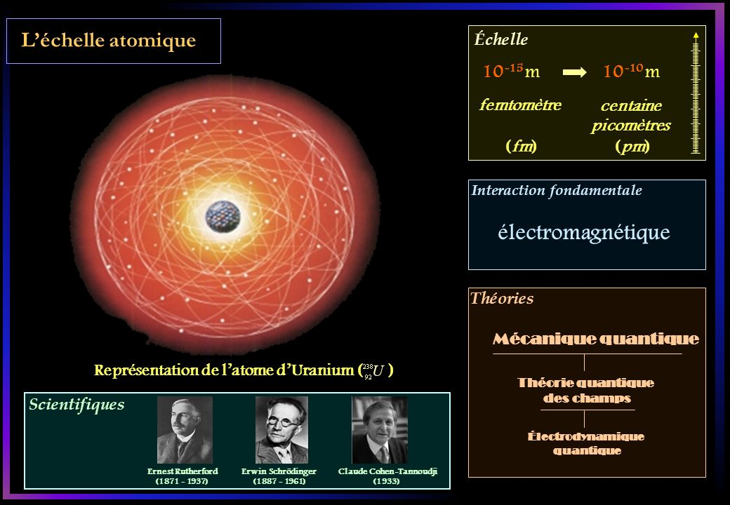Représentation de l'atome d'Uranium ( ) Claude Cohen-Tannoudji