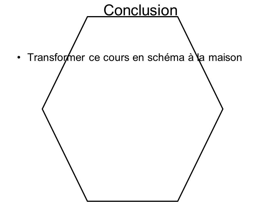 Conclusion Transformer ce cours en schéma à la maison