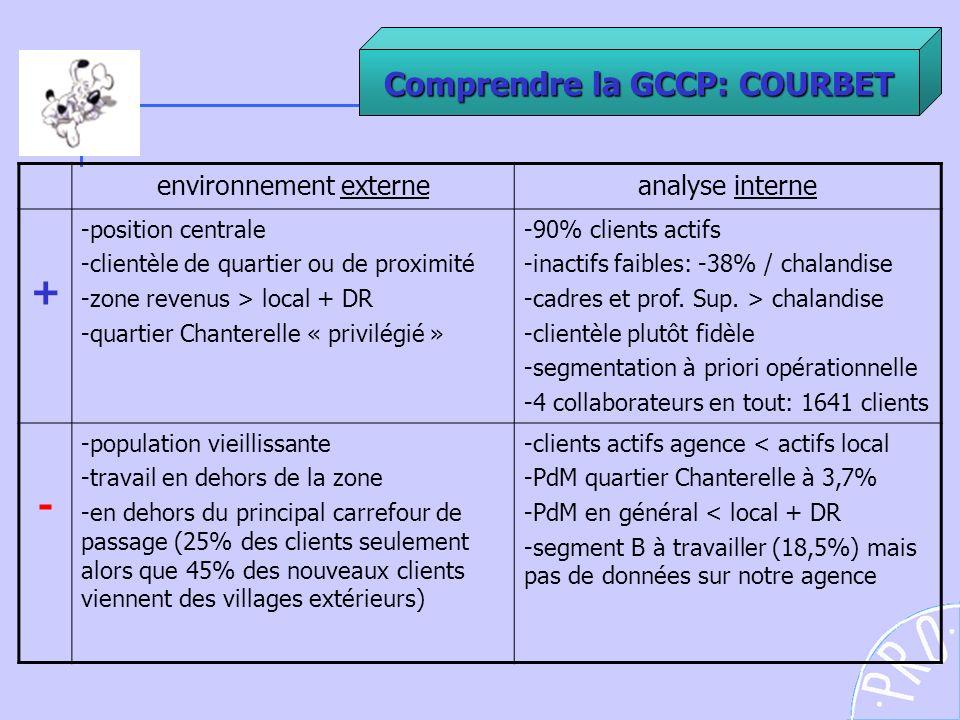 + - Comprendre la GCCP: COURBET environnement externe analyse interne