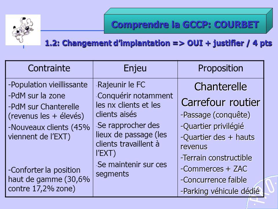 1.2: Changement d'implantation => OUI + justifier / 4 pts