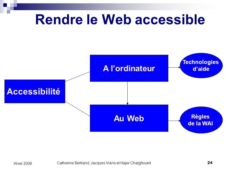 Rendre le Web accessible