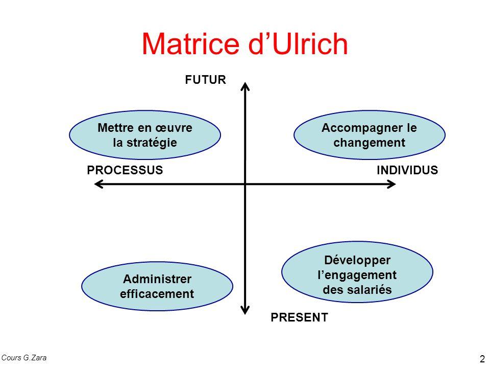 Matrice d'Ulrich FUTUR Mettre en œuvre la stratégie