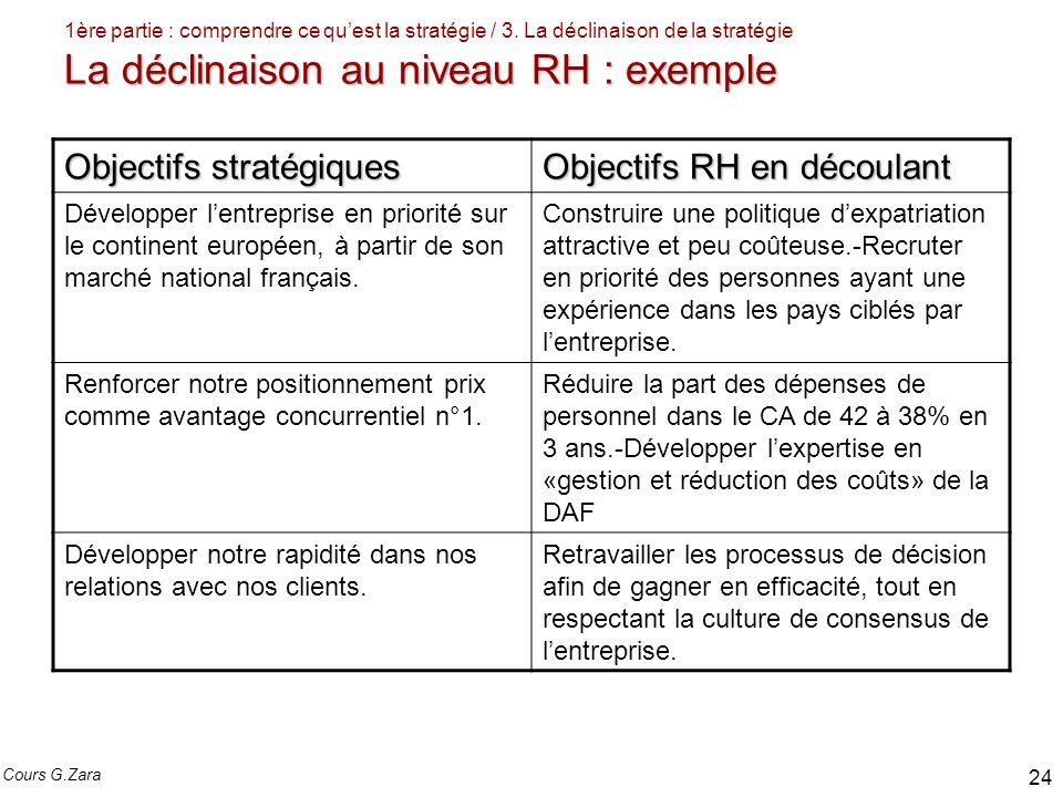 Objectifs stratégiques Objectifs RH en découlant