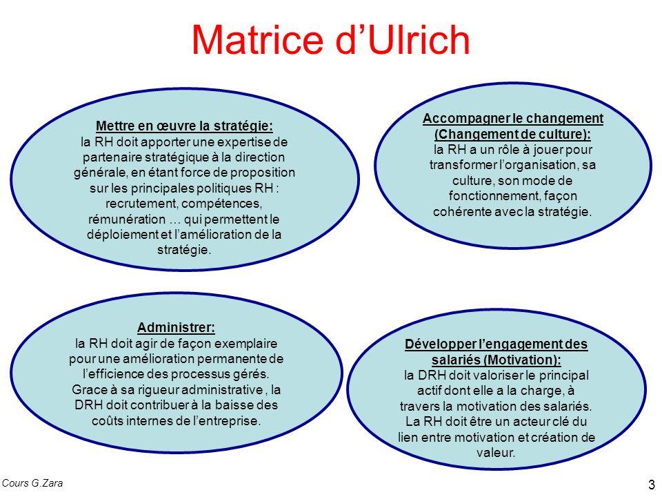 Matrice d'Ulrich Accompagner le changement (Changement de culture):