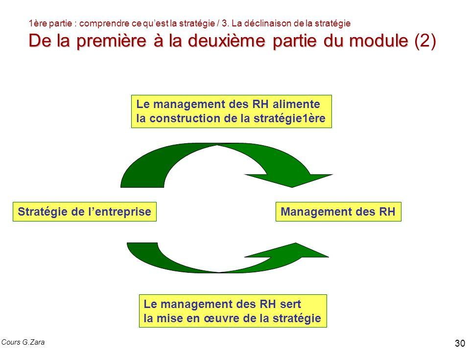 Le management des RH alimente la construction de la stratégie1ère