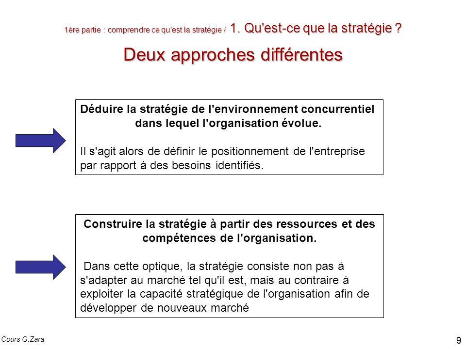 Déduire la stratégie de l environnement concurrentiel
