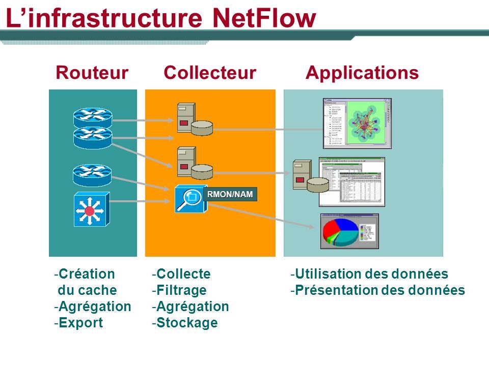 L'infrastructure NetFlow