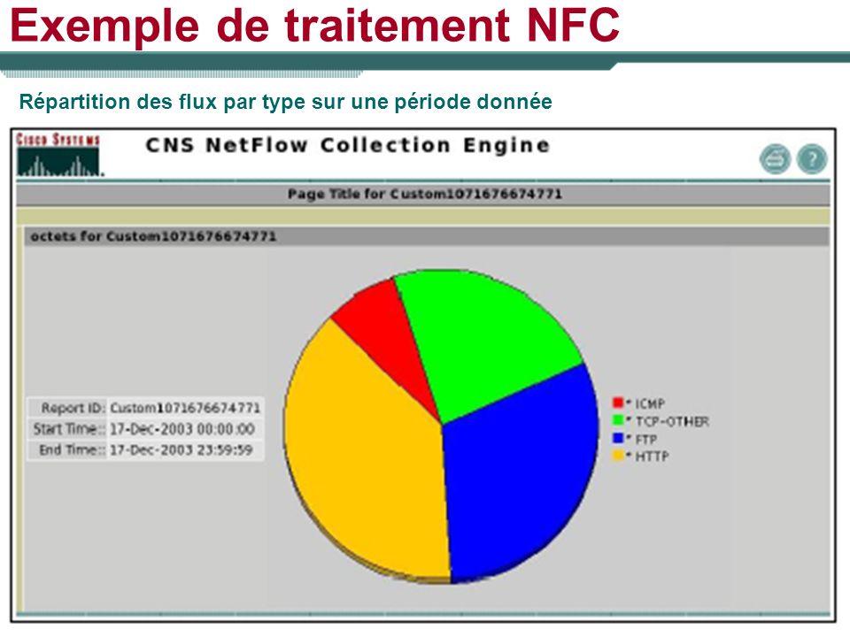 Exemple de traitement NFC