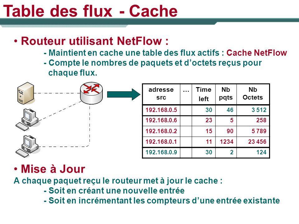 Table des flux - Cache Routeur utilisant NetFlow : Mise à Jour