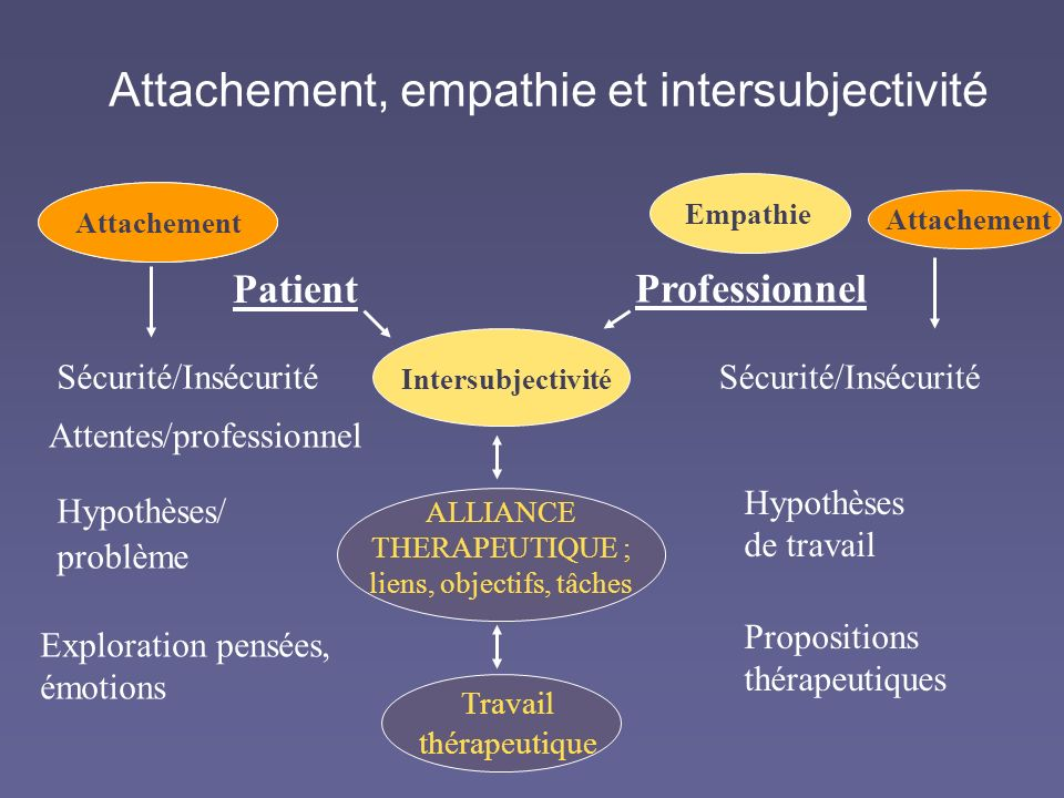 Attachement, empathie et intersubjectivité