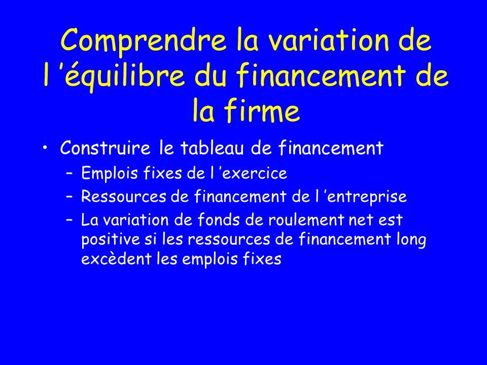 Comprendre la variation de l 'équilibre du financement de la firme