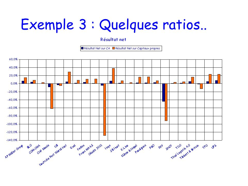 Exemple 3 : Quelques ratios..
