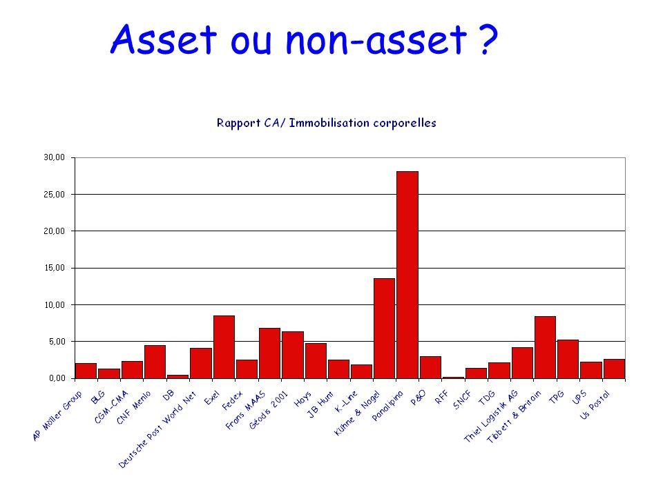 Asset ou non-asset