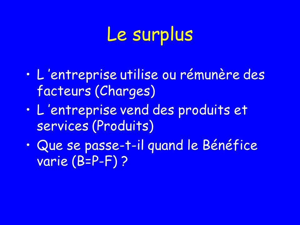 Le surplus L 'entreprise utilise ou rémunère des facteurs (Charges)