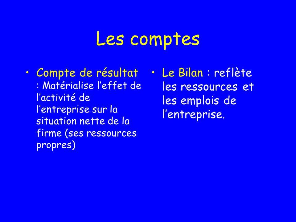 Les comptes Compte de résultat : Matérialise l'effet de l'activité de l'entreprise sur la situation nette de la firme (ses ressources propres)