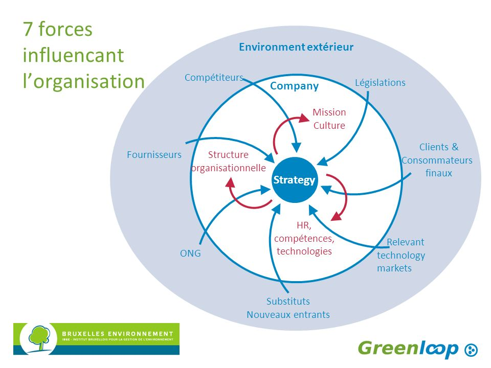7 forces influencant l'organisation