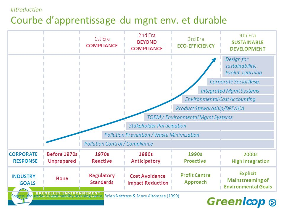 Introduction Courbe d'apprentissage du mgnt env. et durable