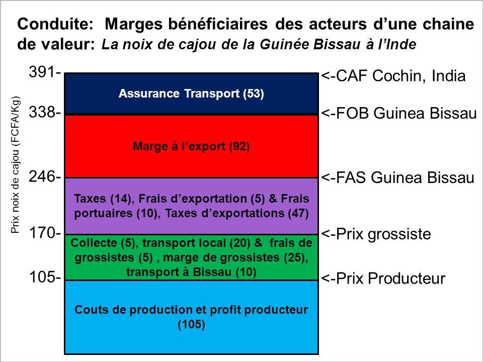 Conduite: Marges bénéficiaires des acteurs d'une chaine de valeur: La noix de cajou de la Guinée Bissau à l'Inde