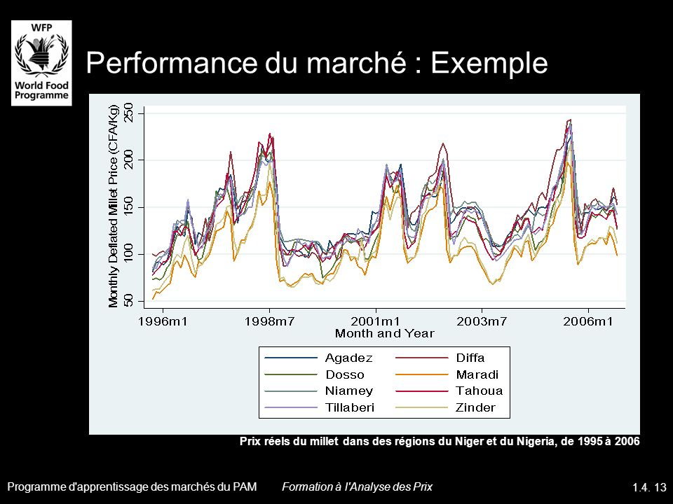 Performance du marché : Exemple