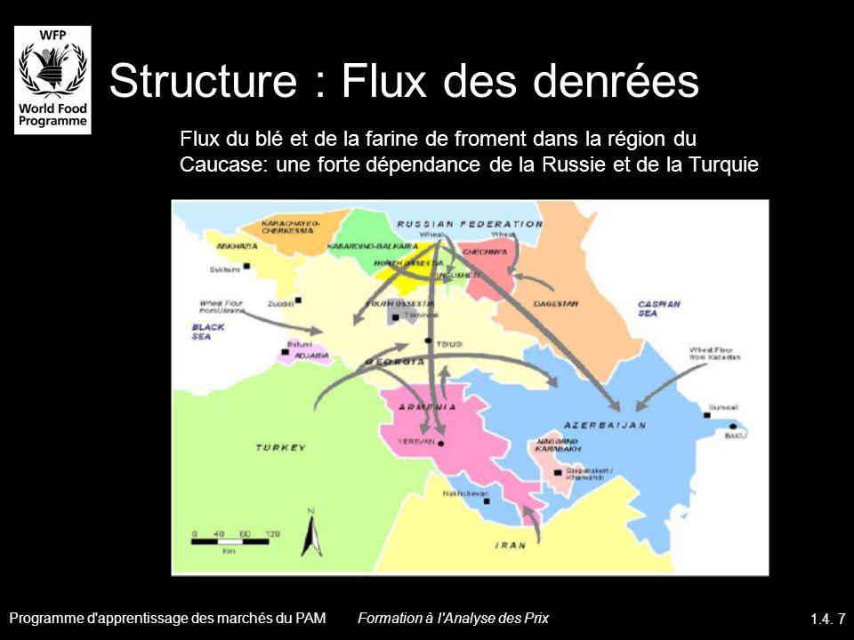 Structure : Flux des denrées