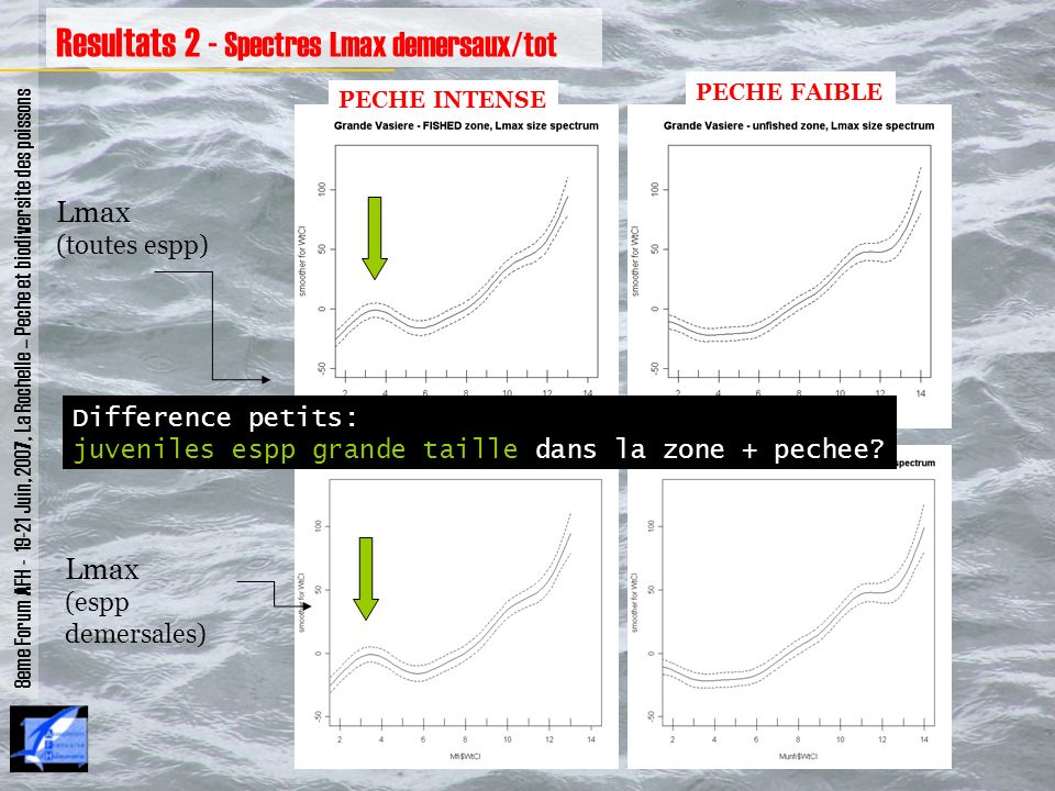 Resultats 2 - Spectres Lmax demersaux/tot