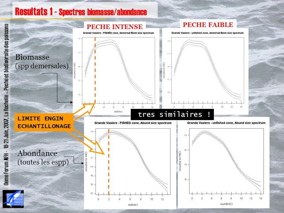 Resultats 1 - Spectres biomasse/abondance