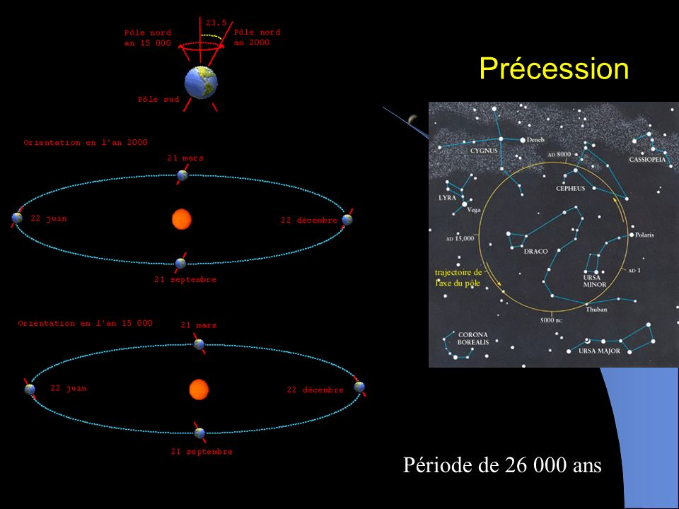 Précession Période de 26 000 ans