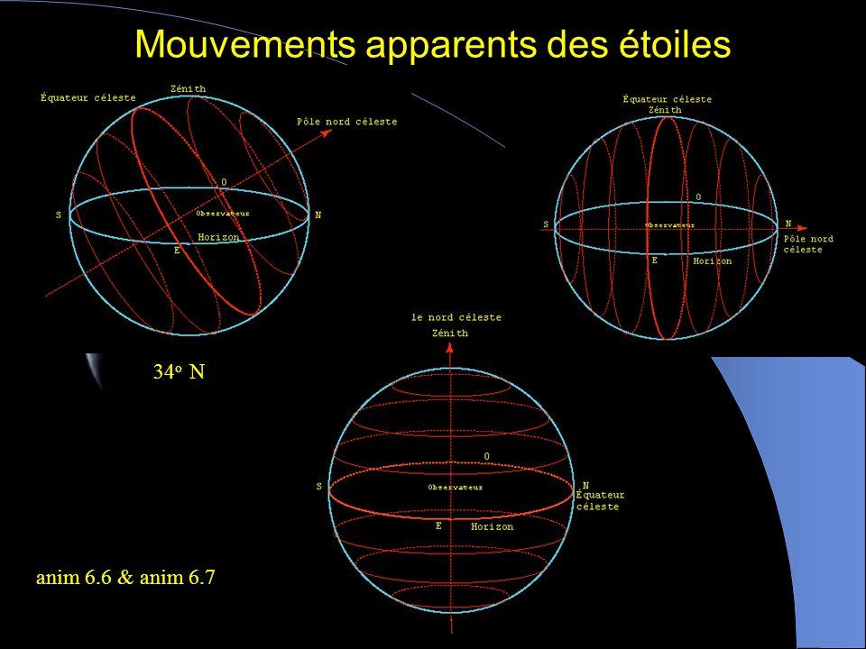 Mouvements apparents des étoiles